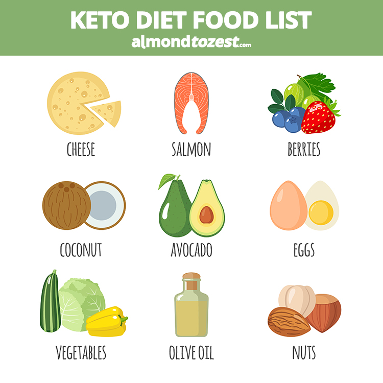 The 9 best keto diet foods that are delicious, low-carb keto foods that to help you stay in ketosis. You no longer have to worry about finding a keto diet food list for your keto meal plan.