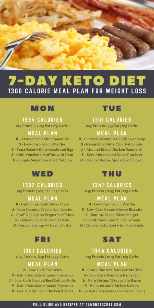 Keto Meal Plan: 7-Day Keto Diet Menu For Beginners